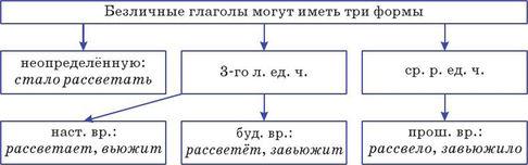 Безличные глаголы, что это такое? Изучаем без зубрежки.