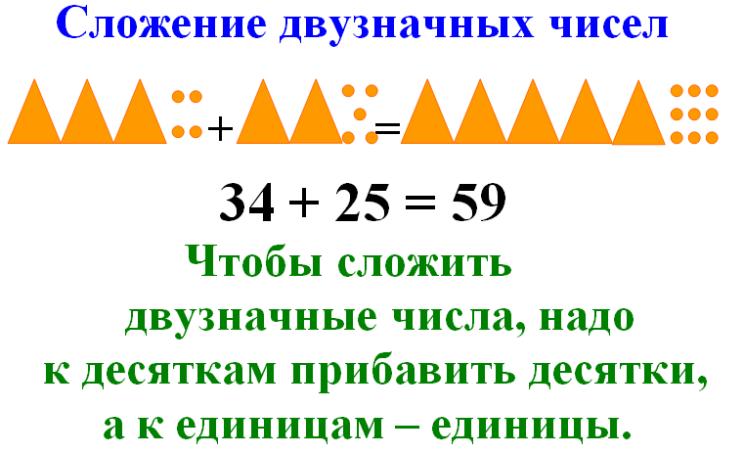сложение двузначных чисел