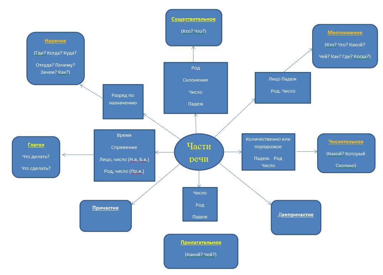 Схема части речи